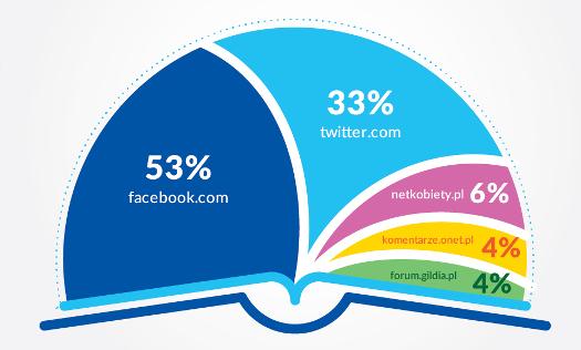 Czytam książkę, na Facebooku - raport na temat deklaracji czytelnictwa wsocial media